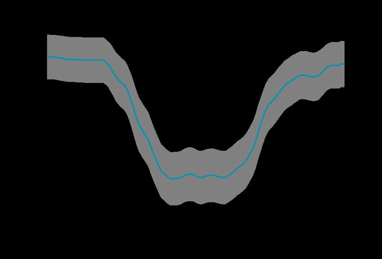 Die Abbildung zeigt den vorhergesagten Tagesverlauf der Anzahl der Atemschutzgeräteträger einer Einheit, die an einem Werktag innerhalb von 10 Minuten für einen Einsatz zur Verfügung stehen. Grau sind die zu erwartenden Schwankungsbreiten.